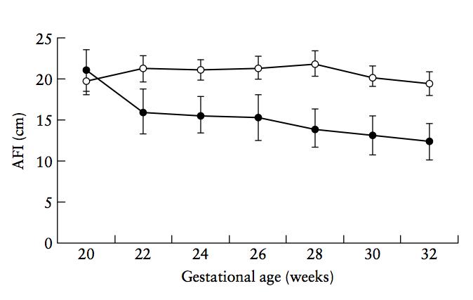 El gráfico muestra como la administración de Sulindac reduce sustancialmente el índice de líquido amniótico (en inglés, AFI) a lo largo de la gestación.