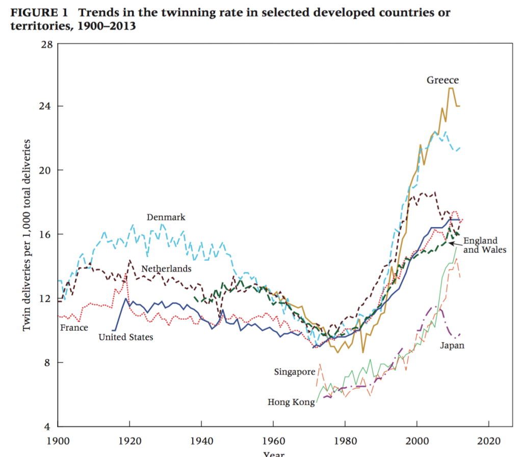 "Fuente: ""Twinning Rates in Developed Countries: Trends and Explanations""."