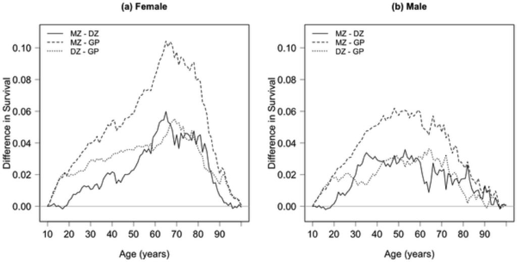 estudio-longevidad-gemelos-mellizos
